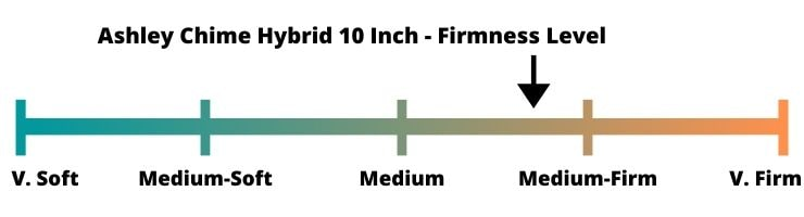 Custom inforgraphic showing the firmness rating for the 10 Inch Ashley Chime Hybrid mattress.