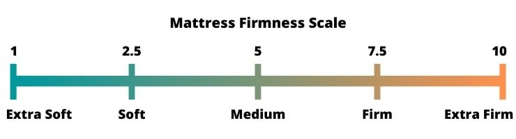 Mattress Firmness Scale 1 to 10.