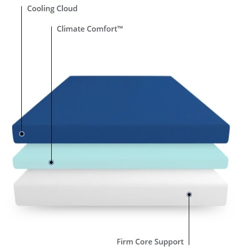 The 3 foam layers of the Puffy Original 10 inch mattress.