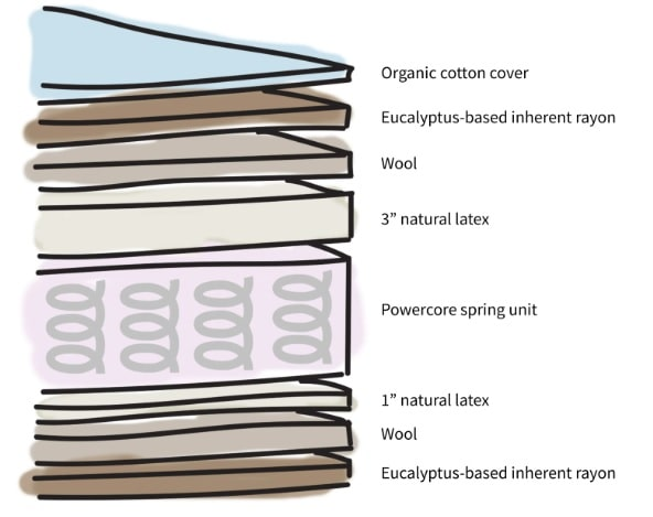 The Exact Layers of the Real Bed Mattress.