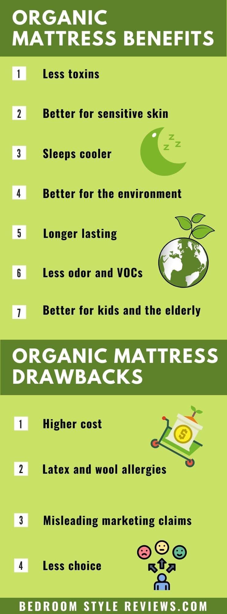 Organic Mattress Benefits v Drawbacks Infographic.