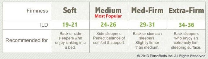 The Available Firmness Options for the Natural Bliss Latex Mattress.