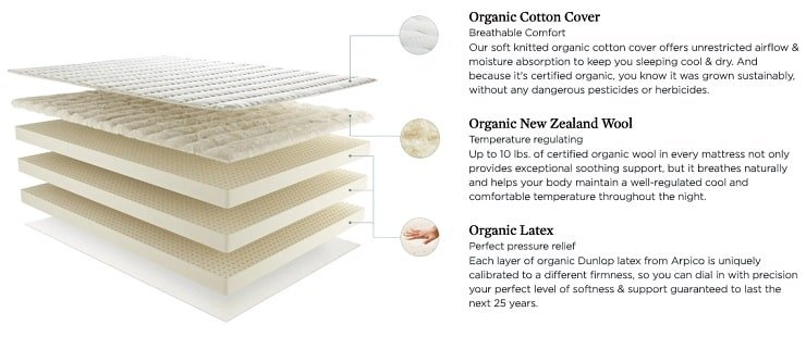 The Exact Layers of the Botanical Bliss Mattress.