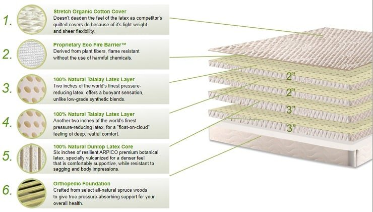 The Exact Layers of the Natural Bliss 10 Inch Mattress.