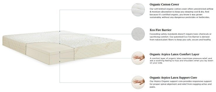 The Layers of the Natural Bliss Mattress.