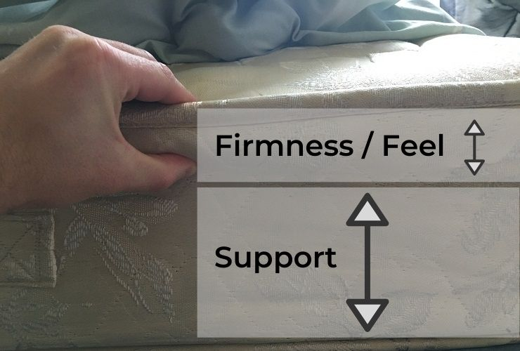 Visual difference between firmness and support. (Custom Image: BedroomStyleReviews.com).