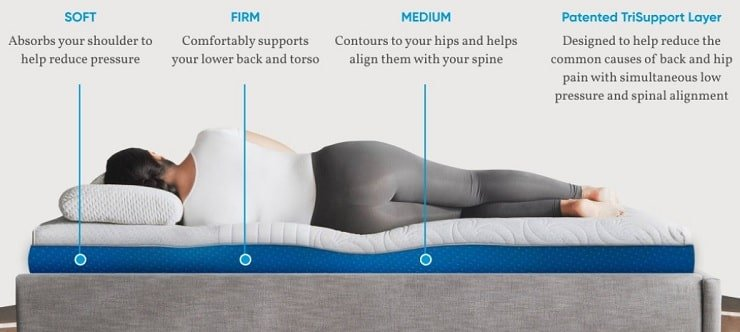 The Level Sleep Mattress.