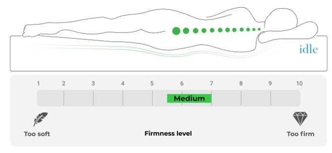 Idle Hybrid Medium Firmness Infographic.
