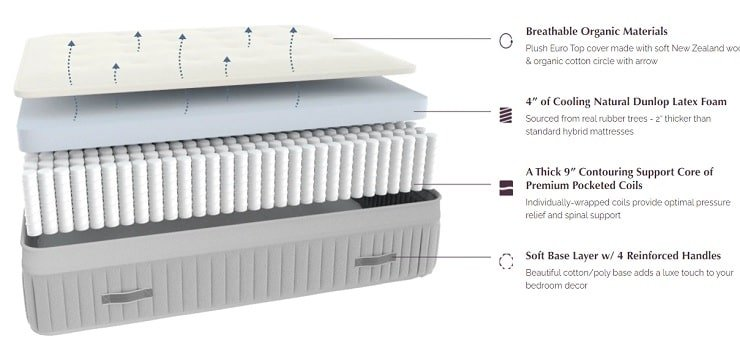 The Layers of the Awara Mattress.
